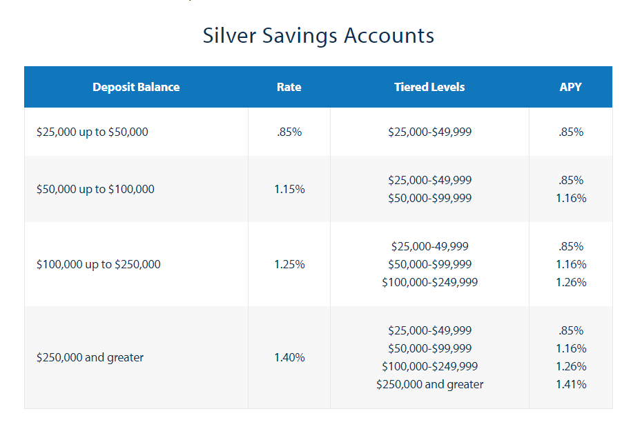 silver Savings account
